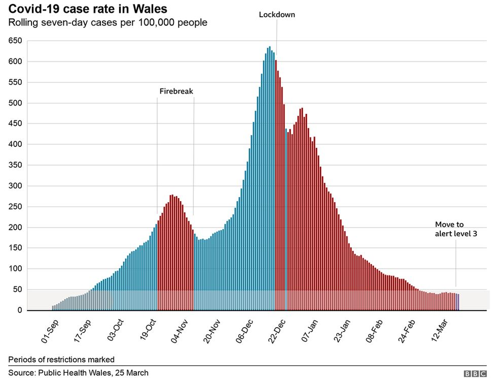 Covid case rate in Wales graphic