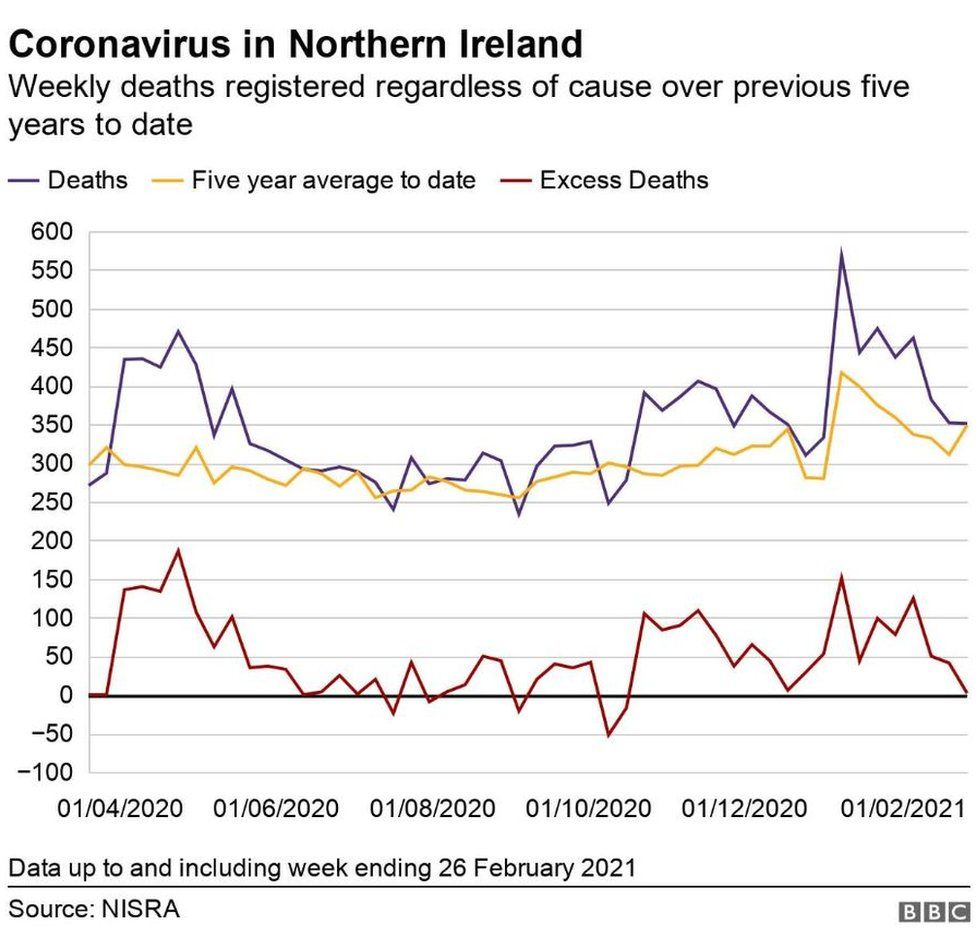 A graph showing the number of excess deaths over the past five years