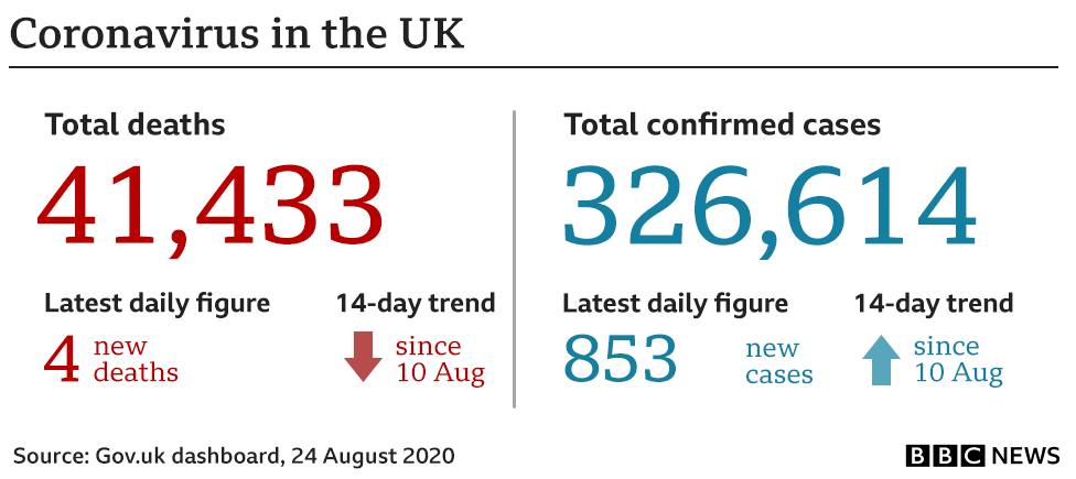 Graphic showing the key UK government coronavirus numbers: 41,423 deaths (+4) and 324,601 (+853) cases. Updated 24 Aug.