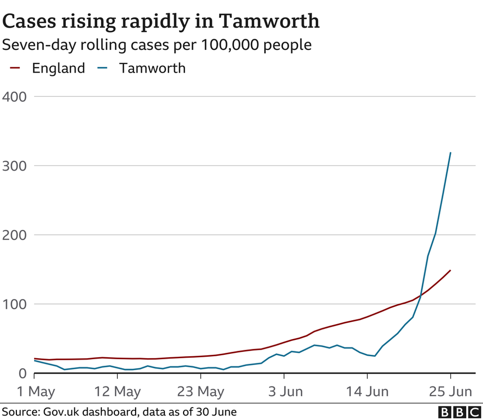 A graph showing the rise in Covid-19 cases in Tamworth