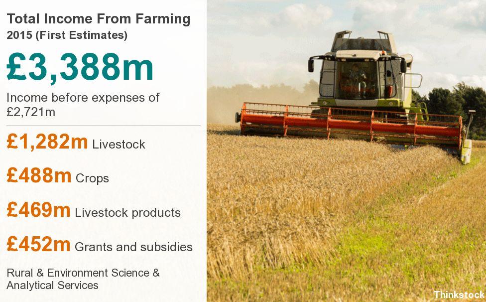 Farm stats