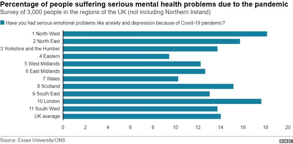 Graphic showing mental health data