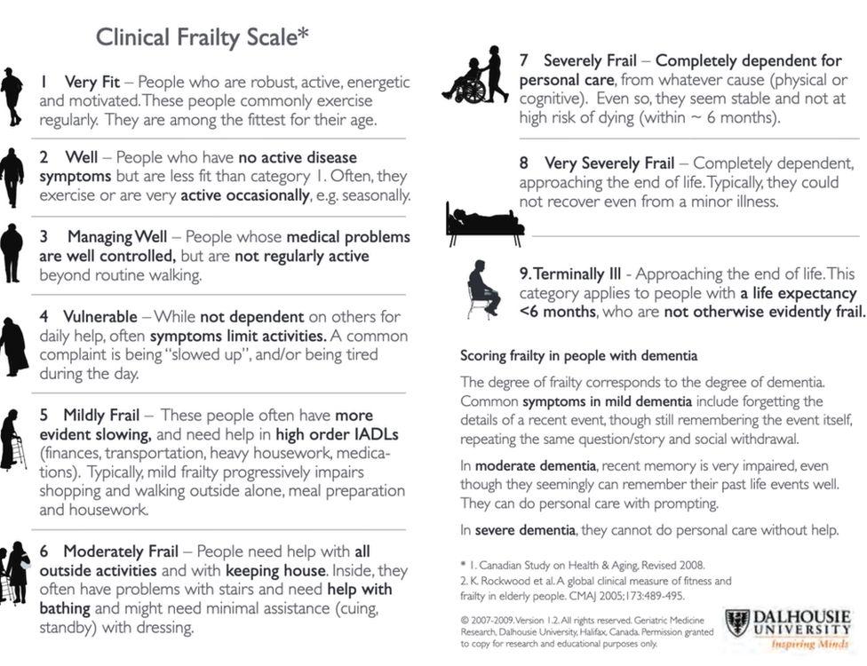 NICE Clinical Frailty Score