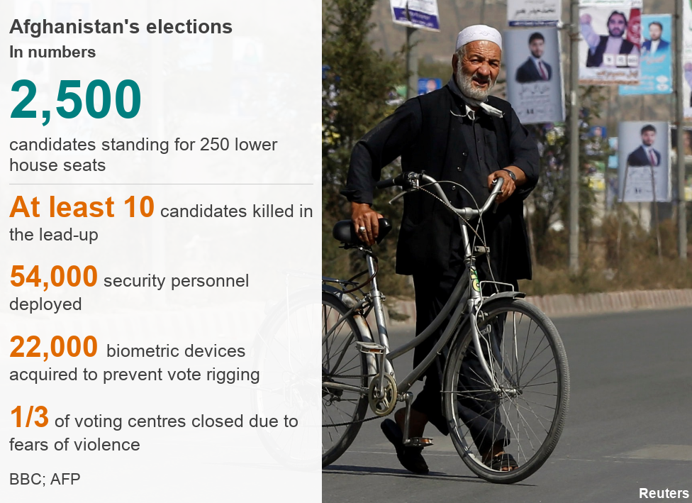 Afghanistan's election in numbers: 2,500 candidates standing for 250 lower house seats; At least 10 candidates killed in the lead-up; 54,000 security personnel deployed; 22,000 biometric devices acquired to prevent vote rigging; 1/3 of voting centres closed due to fears of violence
