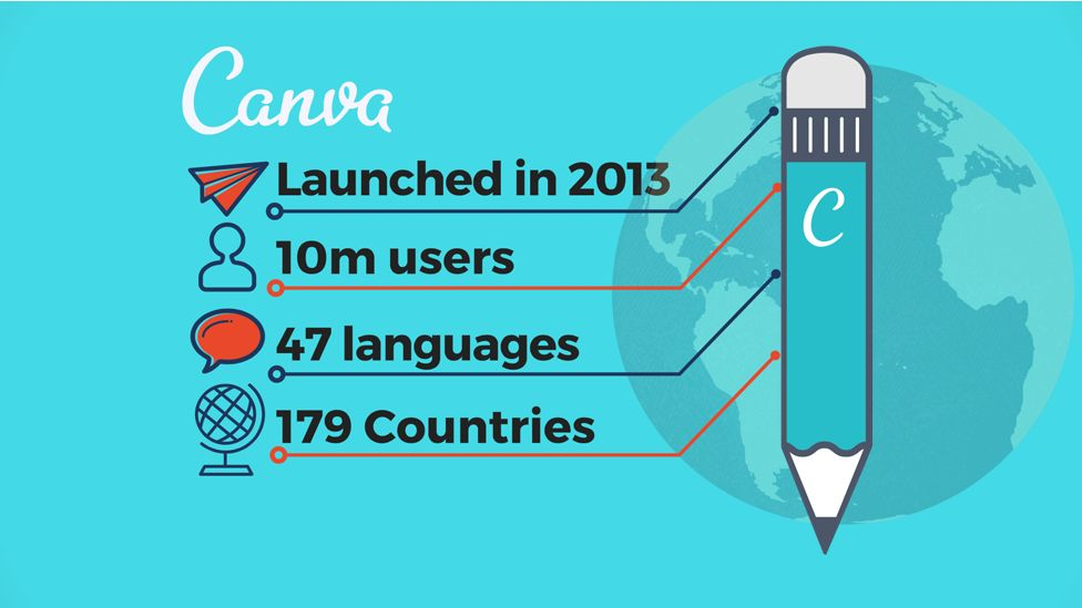 Canva in numbers