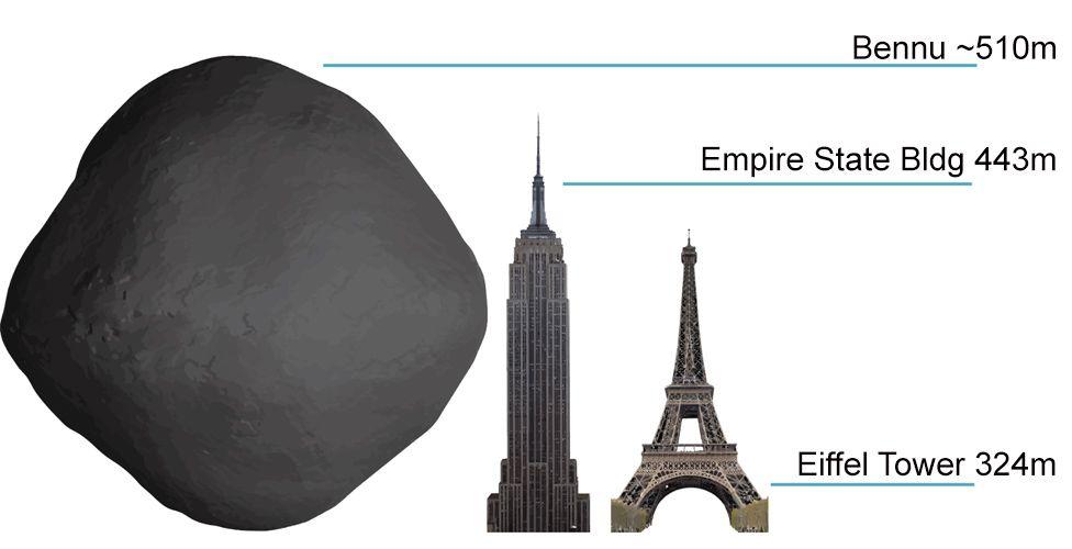 Bennu size comparison