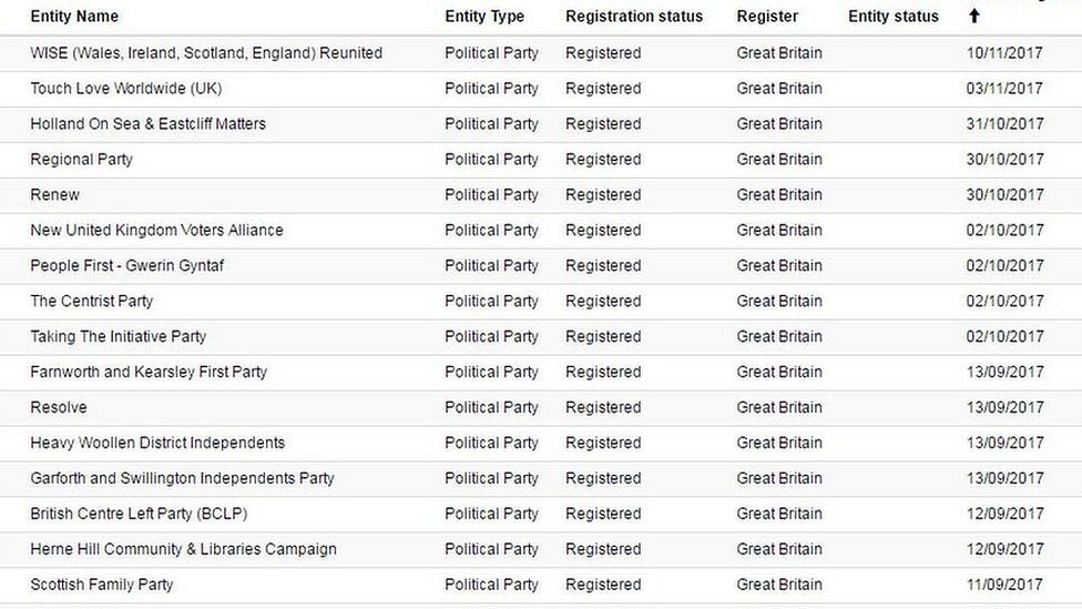 Parties registered with the Electoral Commission