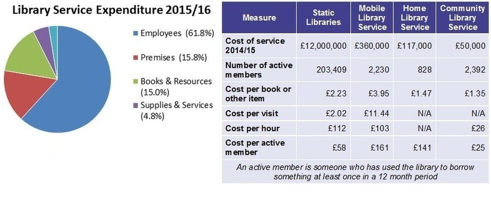 Library service expenditure table