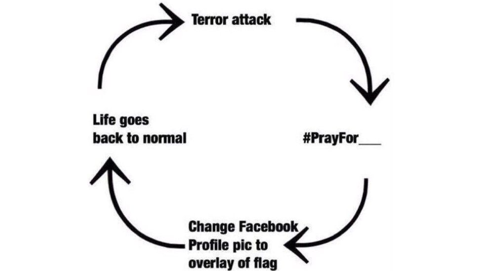 Cycle of terror attacks