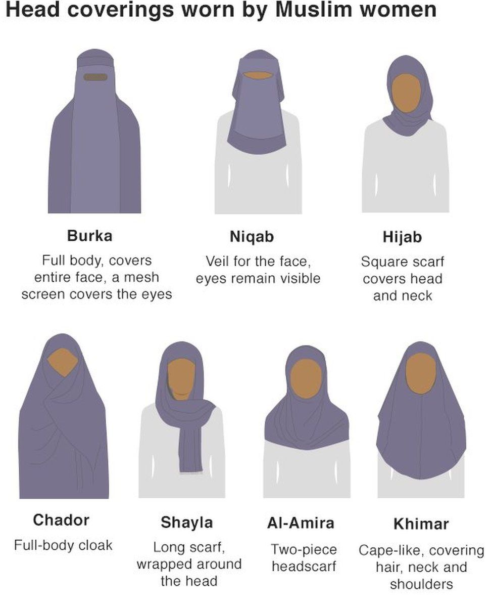 Graphic showing head coverings worn by Muslim women: Burka, Niqab, Hijab, Chador, Shayla, Al-Amira, Khimar