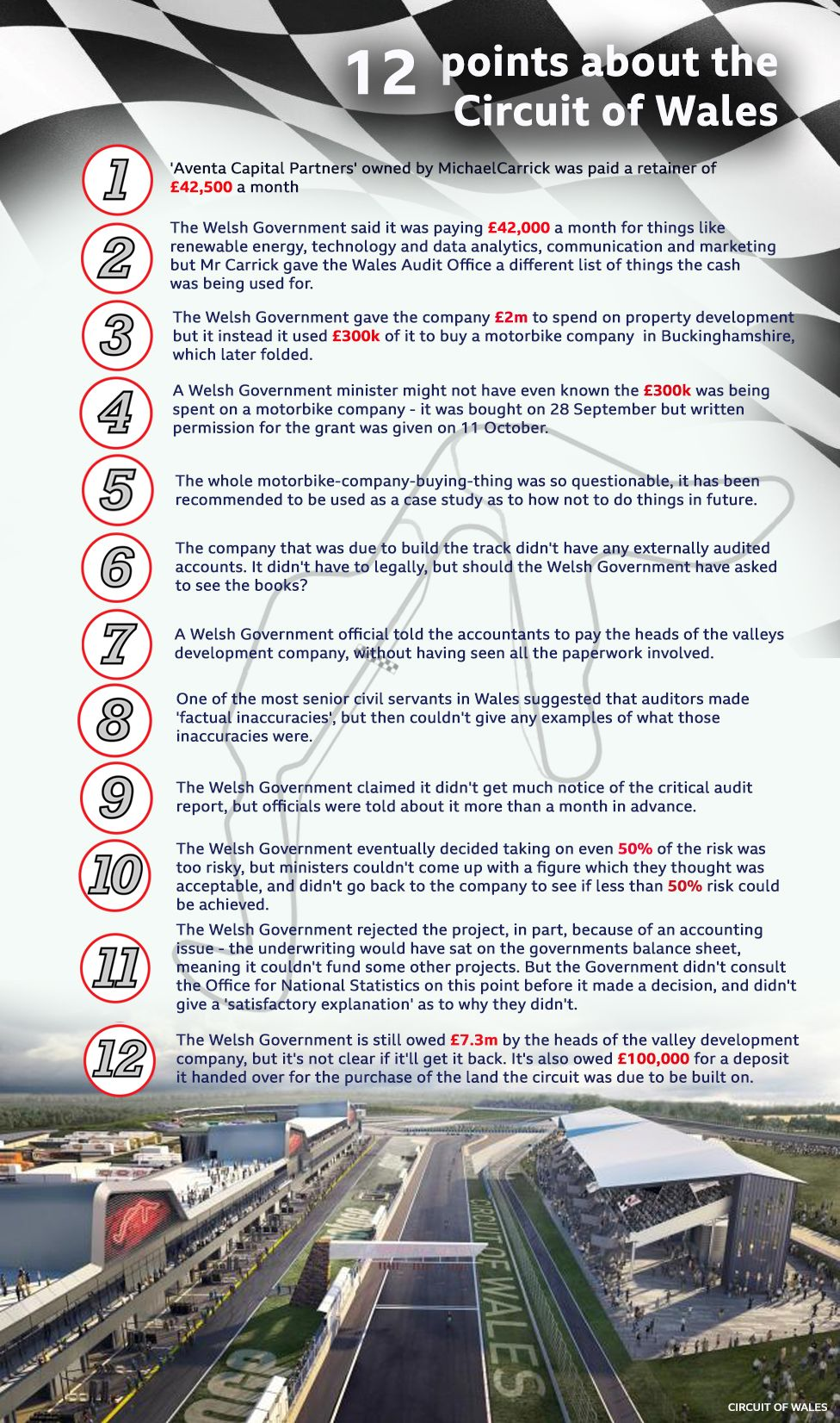 Circuit of Wales: 12 Key Points from the report - Graphic