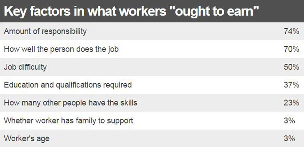 """Table on key factors in what workers """"ought to earn"""""""