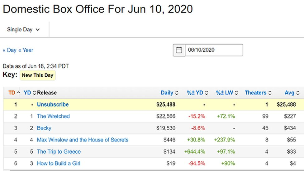 Box office chart
