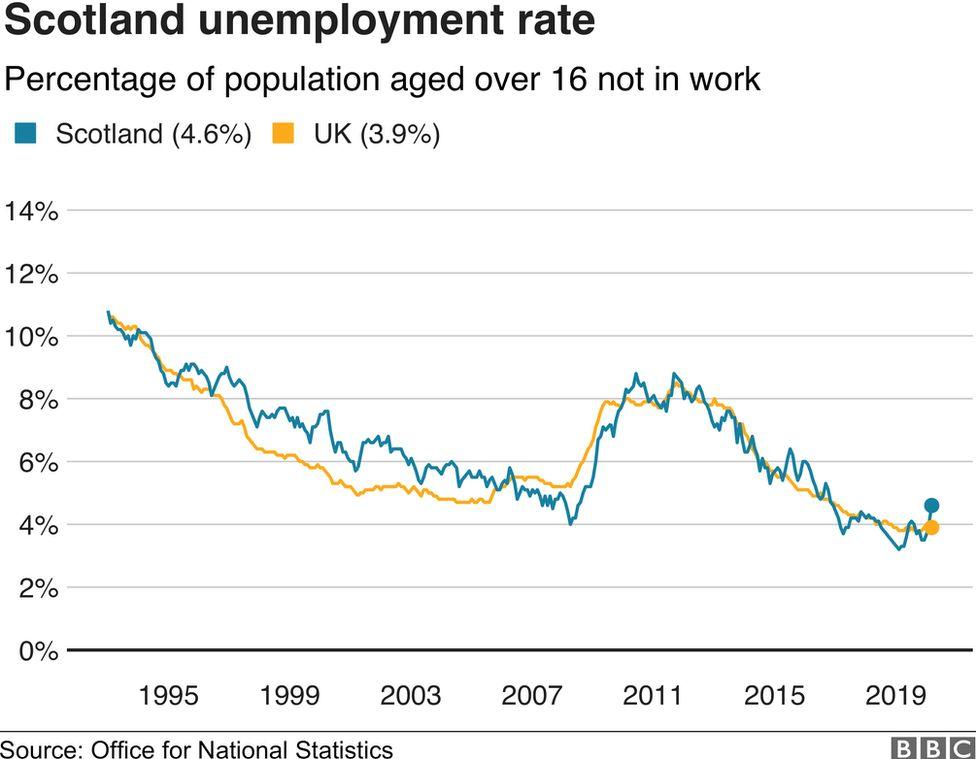 BBC Scotland infograph on labour market data