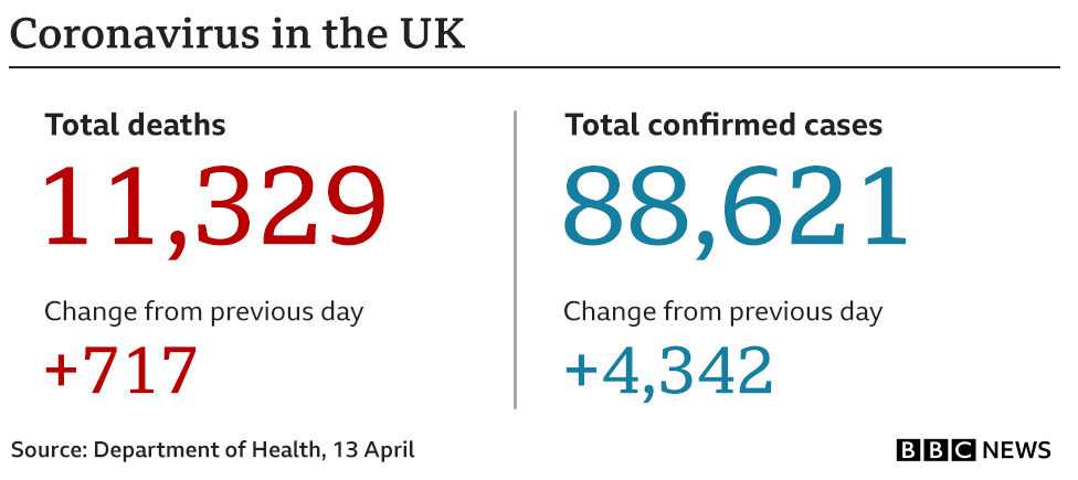 13 April 2020 Daily death figures