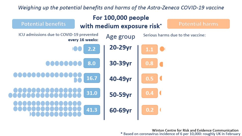 Graphic showing harm vs benefits of AZ vaccine