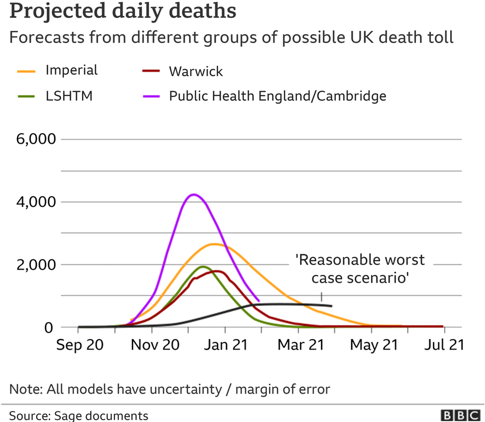 Projected daily deaths