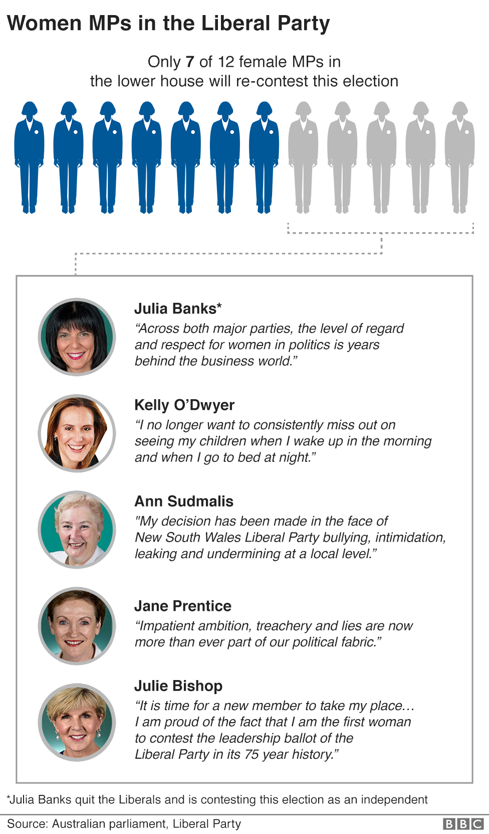 """A graphic titled: """"Women MPs in the Liberal Party: Only 7 of 12 female MPs in the lower house will re-contest this election."""" The graphic shows 12 female figures - seven are shown as blue but five are grey to represent women who are not re-contesting the election."""