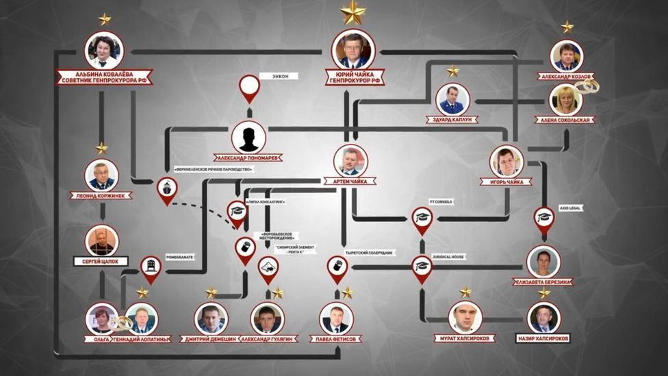 Screen grab from Navalny's video depicting the network of businesses connected to Yuriy Chaika