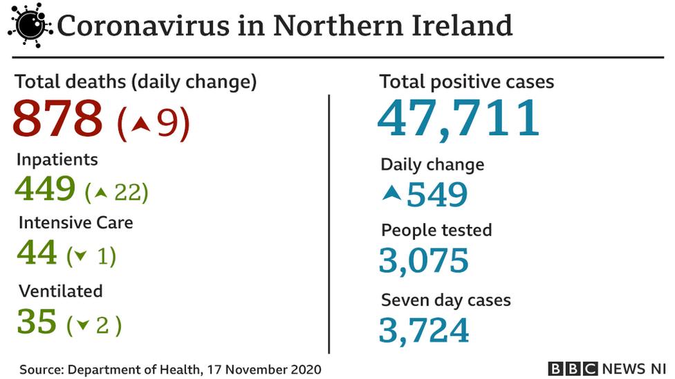 BBC graphic showing coronavirus figures from Tuesday 17 November