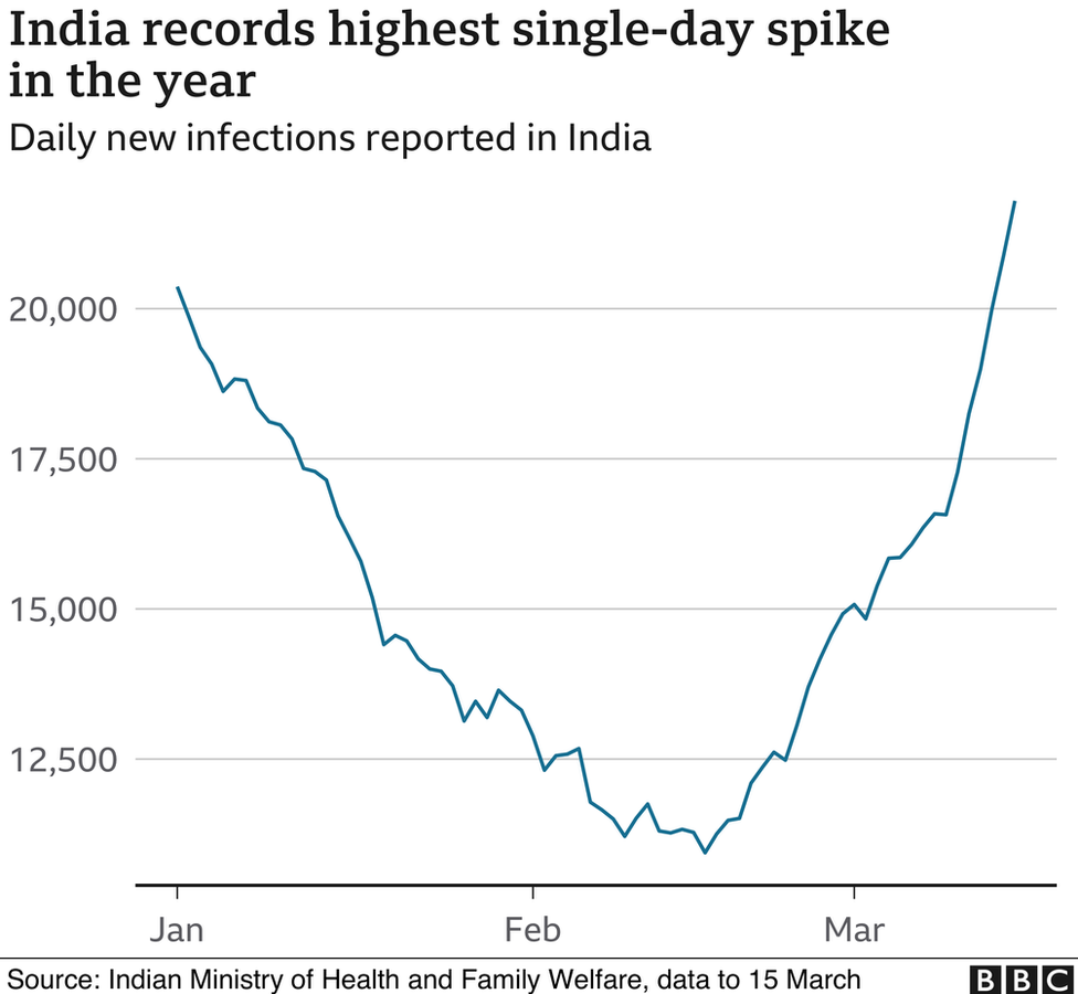 India records highest single-day spike this year