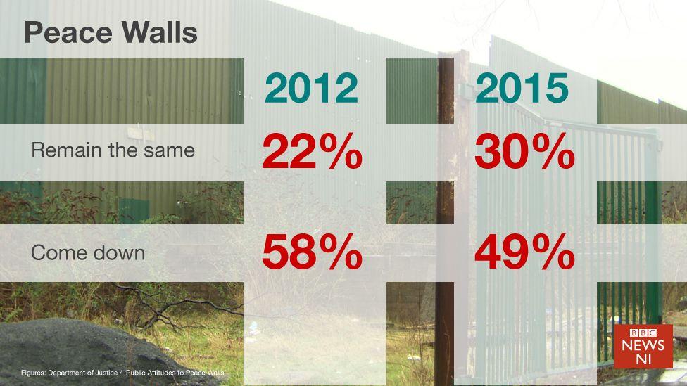 Peacewall statistics