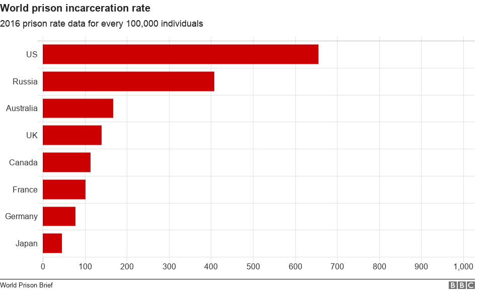 Graph showing world incarceration rates for Us, Russia, Australia, UK, Canada, France, Japan , Germany
