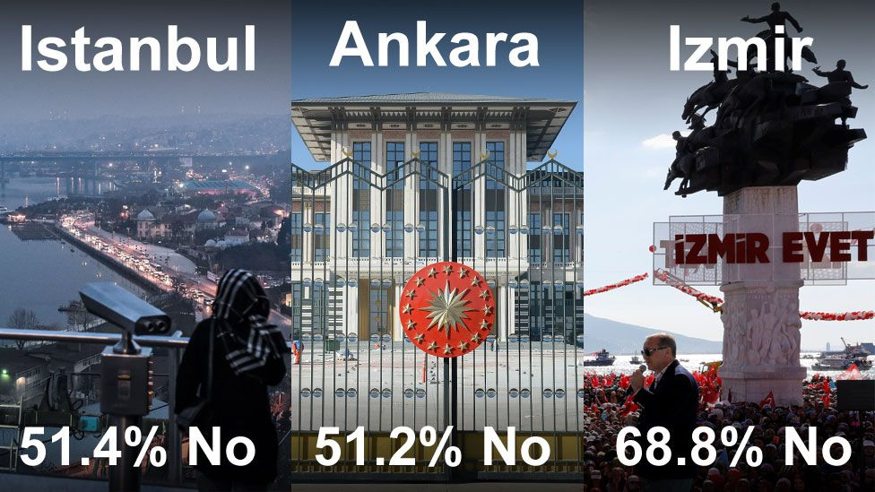 Composite of views of Istanbul's Bosporus river, Ankara's presidential palace, and a square in Izmir, with their vote no percentages -51.4%, 51/2%. and 68.8% respectively