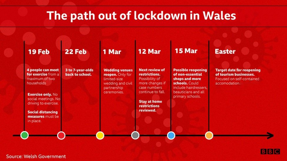 The path out of lockdown in Wales