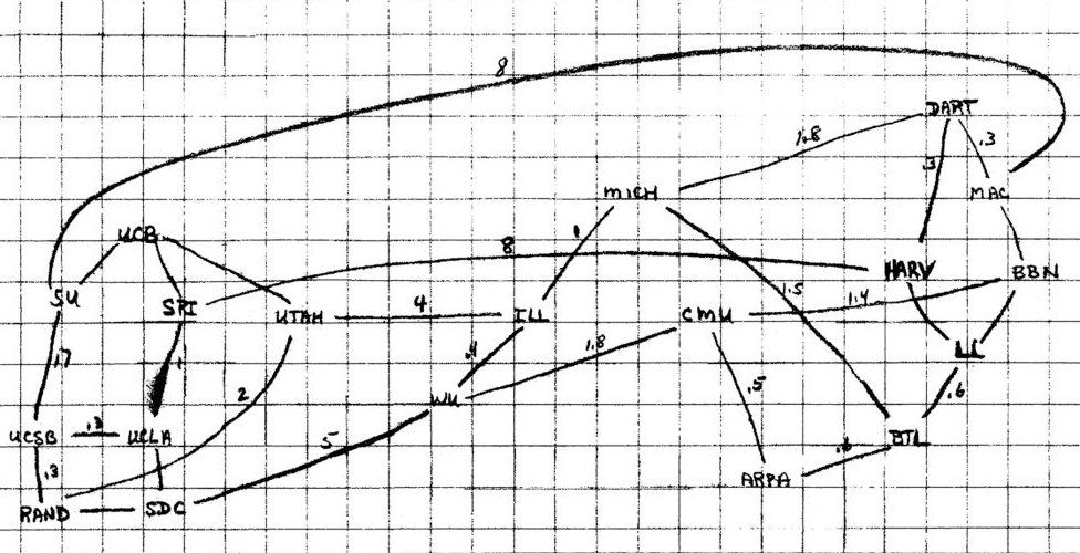 Larry Roberts' hand-drawn 1969 diagram of the potential Arpanet