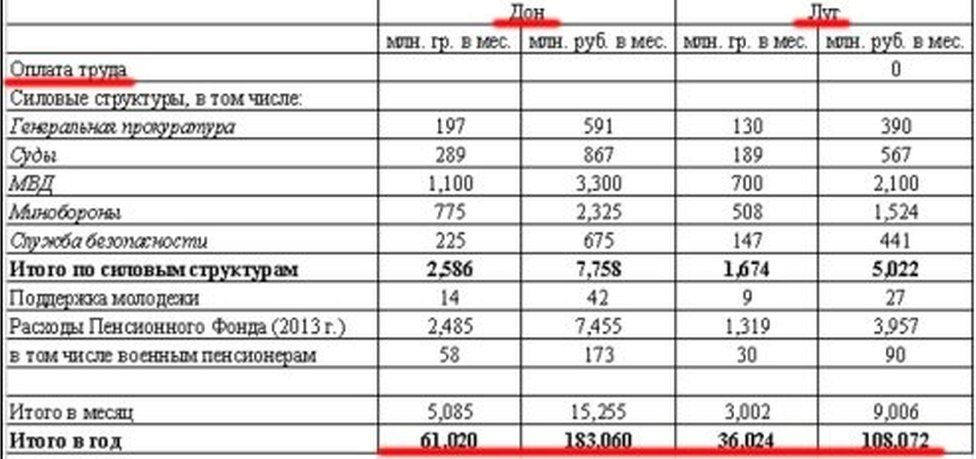 Documents purported to show monthly budgets in Donetsk and Luhansk