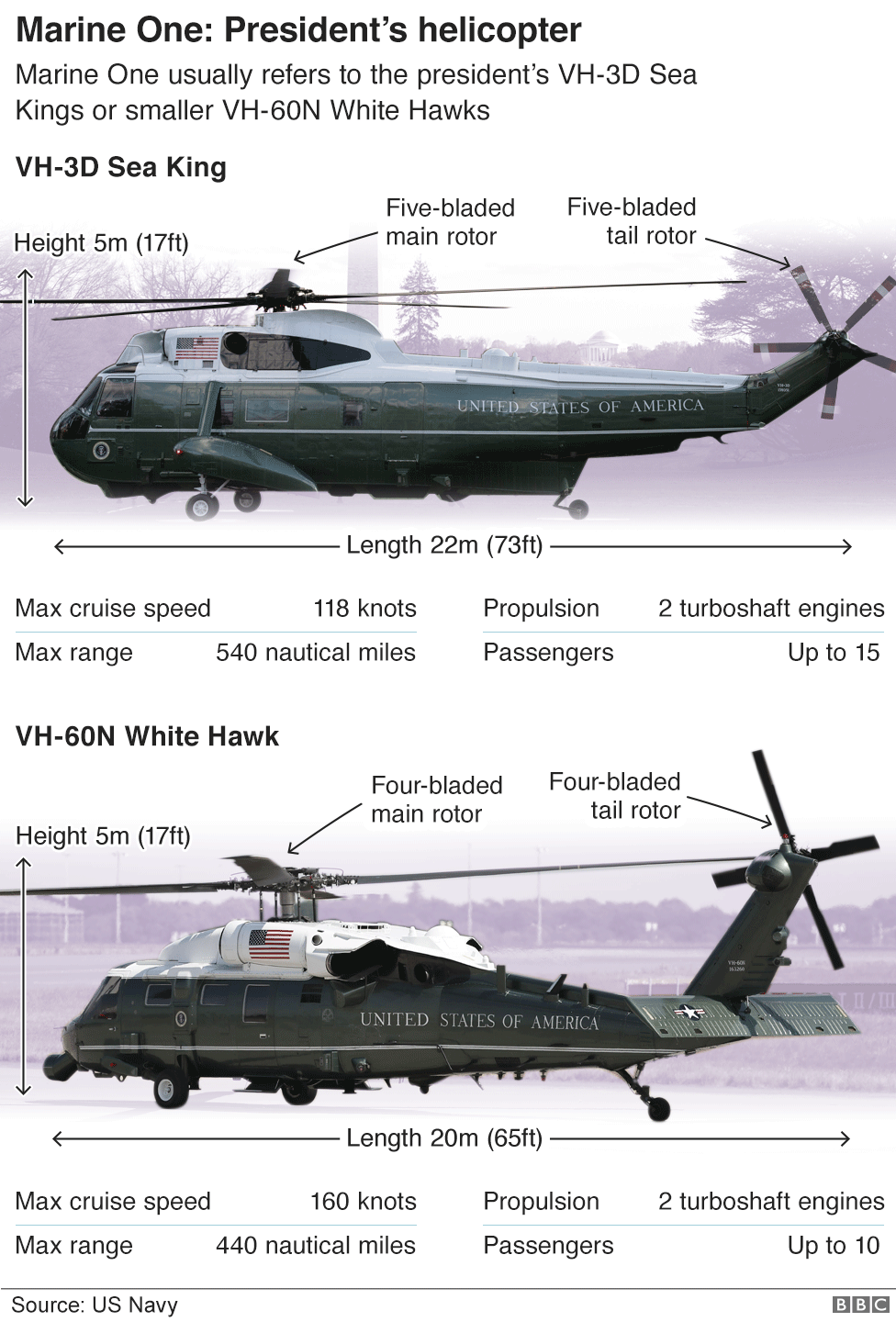 Infographic of Marine One