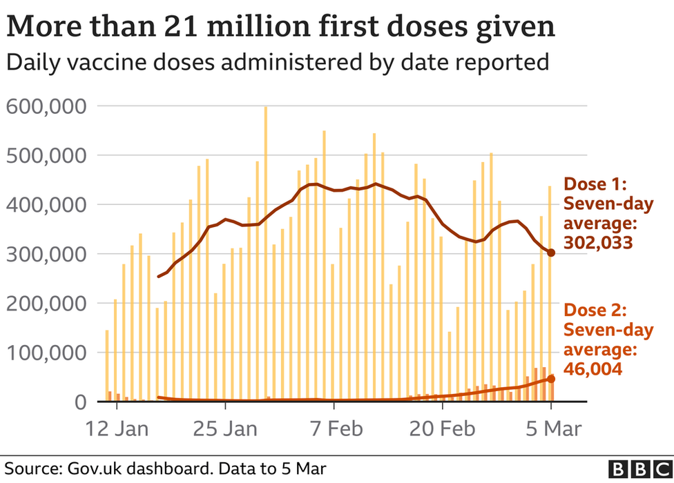 Graphic shows more 21 million first vaccine doses given in UK
