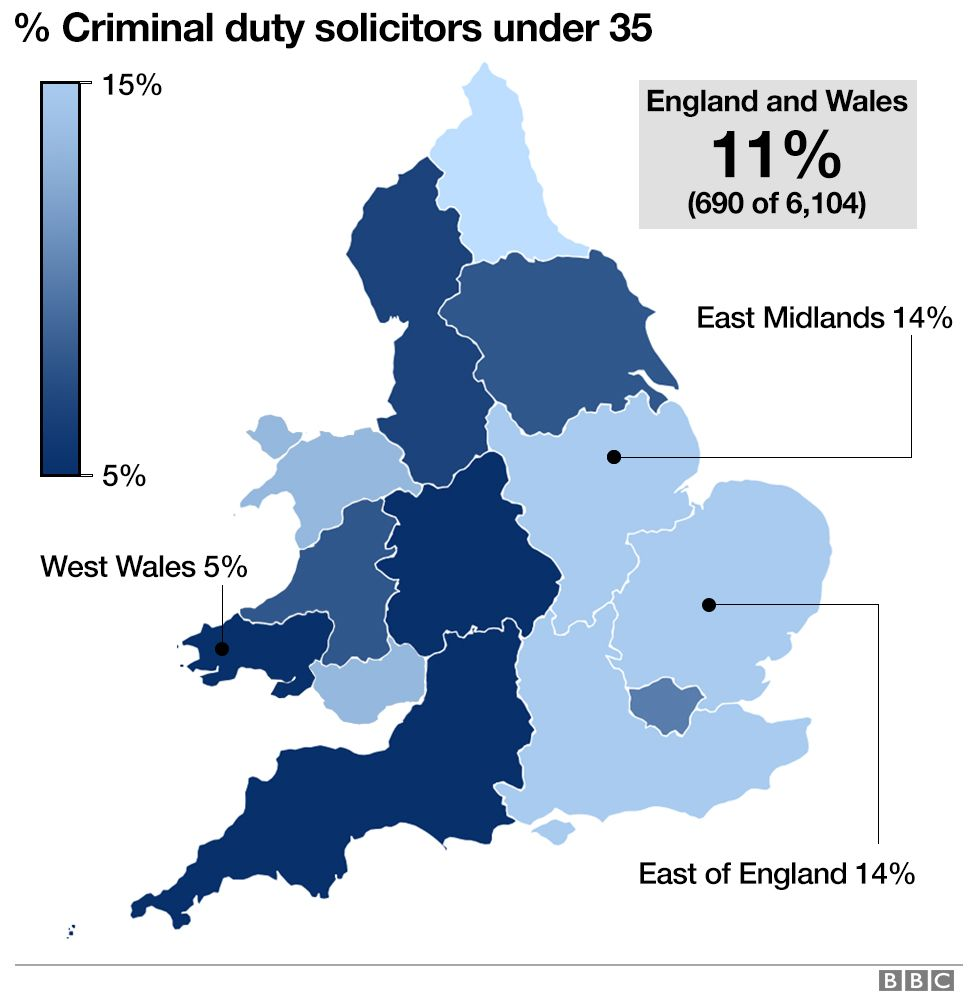 Graphic showing the age profile of duty solicitors in England and Wales. 5% of duty solicitors in West Wales are under 35.