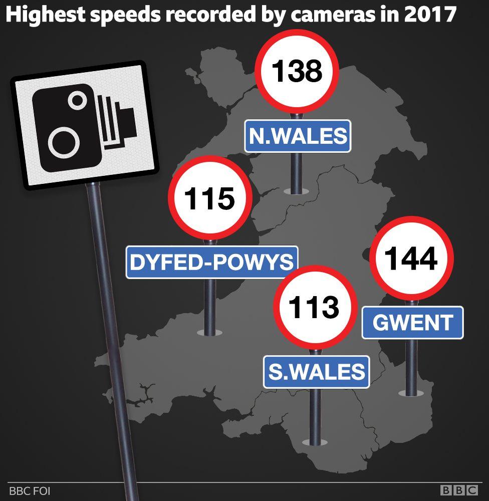 Highest speeds recorded