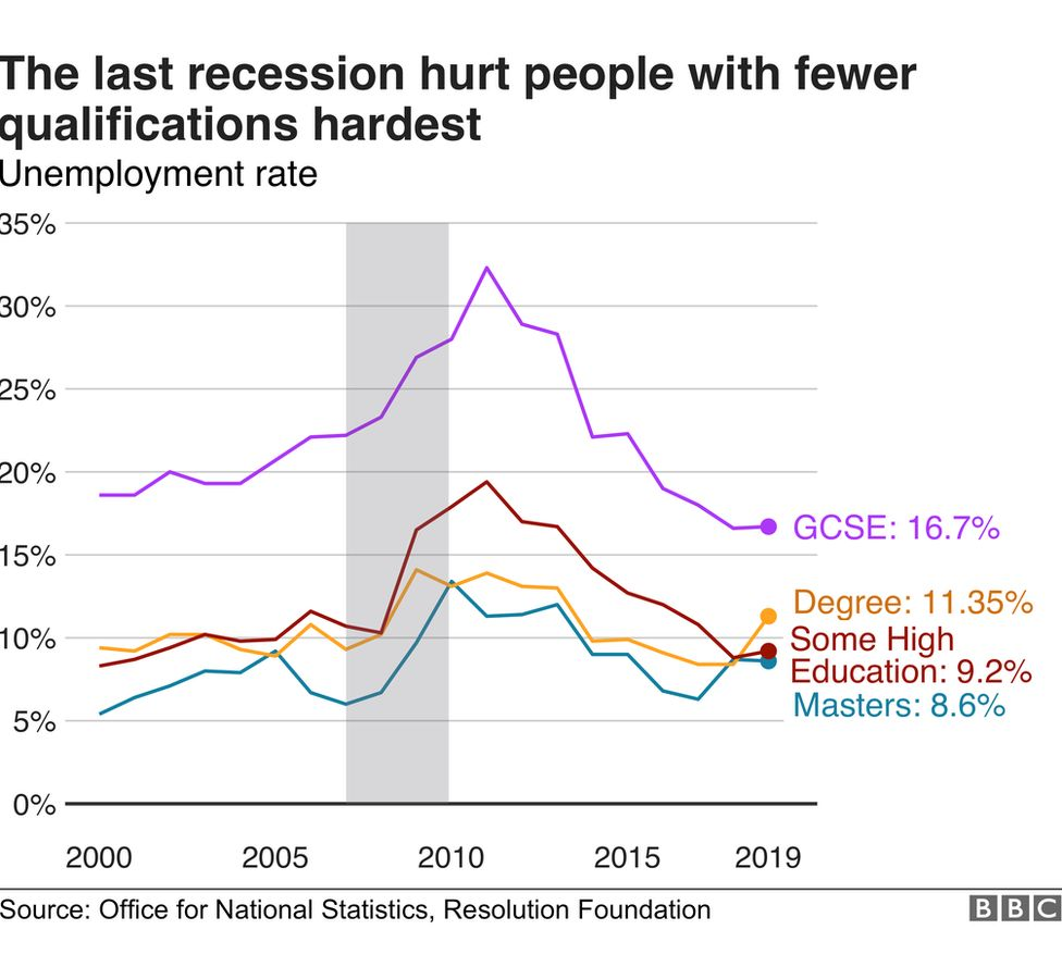 The last recession hit recent school leavers hardest