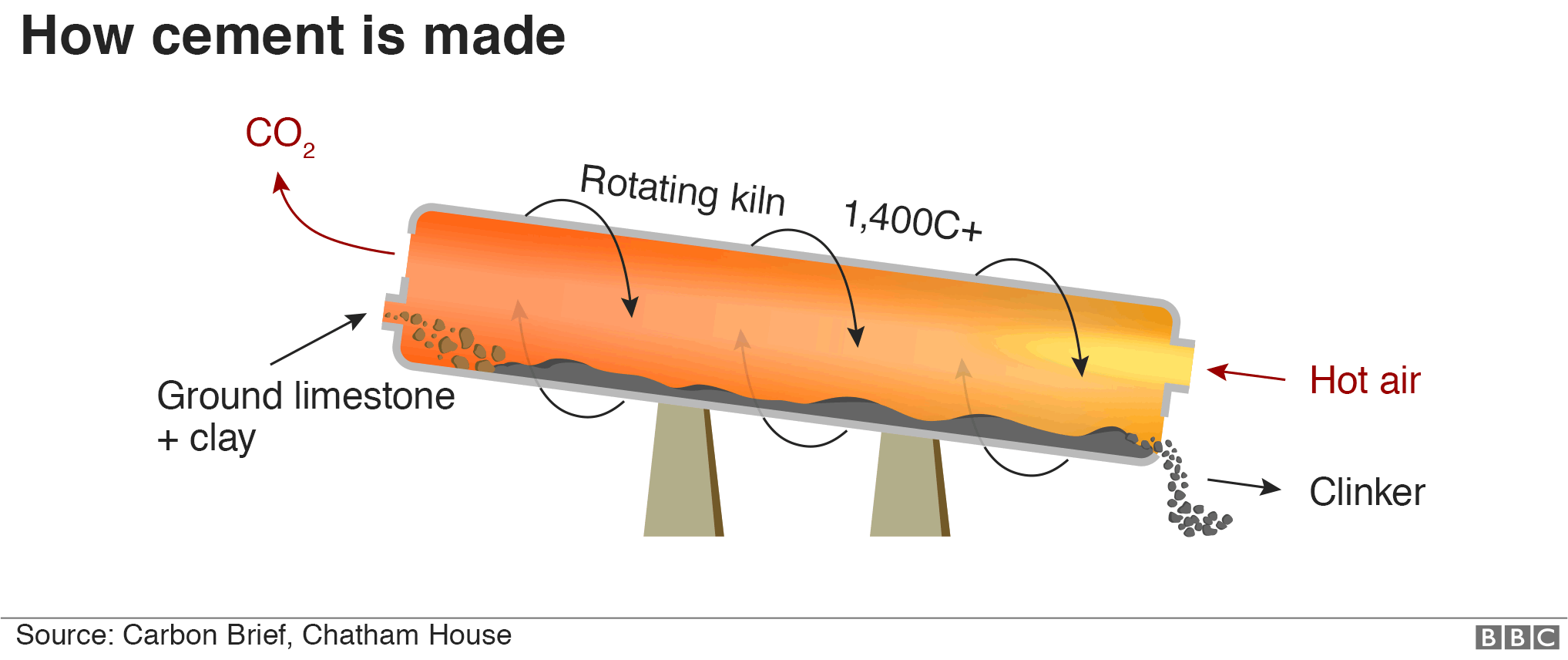 Infographic showing how cement is made