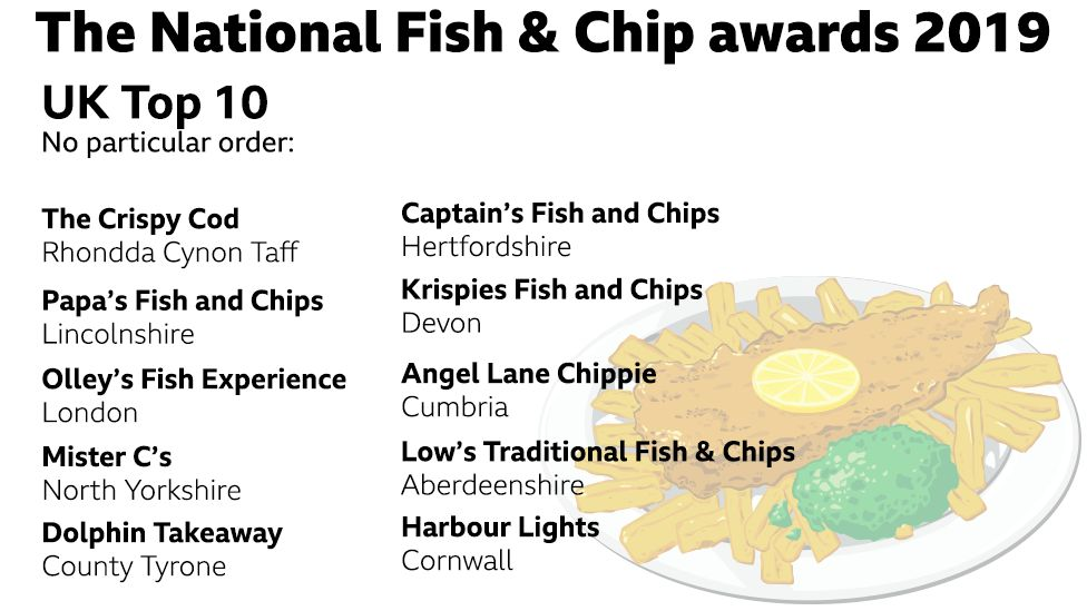 National Fish and Chip Awards 2019 UK finalists: The Crispy Cod (Rhondda Cynnon Taf), Papa's fish and chips (Lincolnshire), Olley's fish experience (London), Mister C's (North Yorkshire), Dolphin Takeaway (County Tyrone), Captain's fish and chips (Hertfordshire), Krispies fish and chips (Devon), Angel lane chippie (Cumbria), Low's traditional fish and chips (Aberdeenshire), Harbour lights (Cornwall).