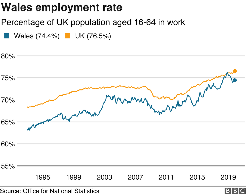 Employment rate for UK and Wales