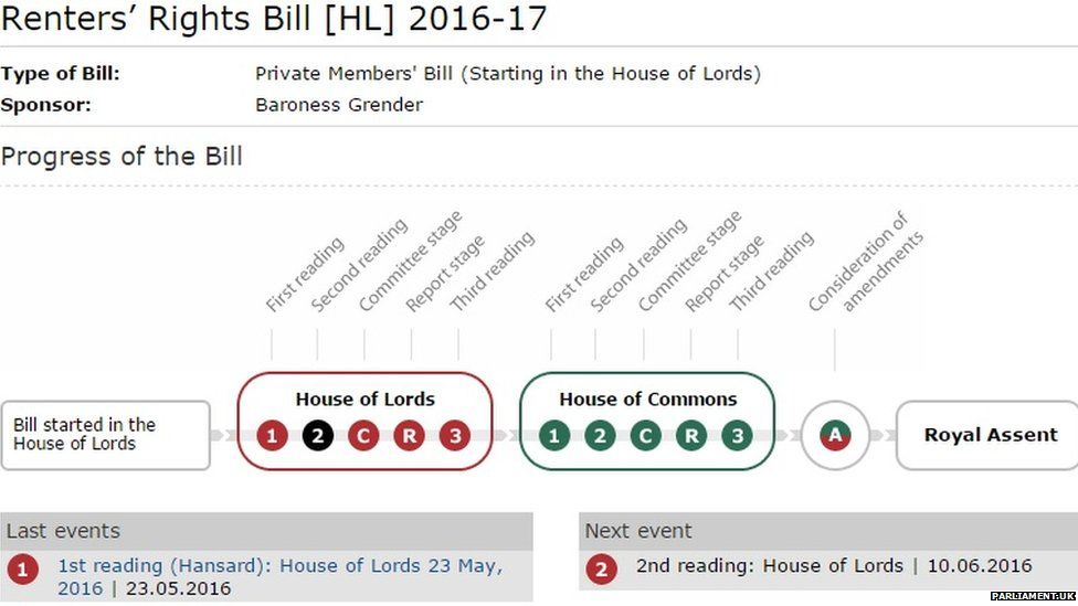 This is the progress of the Renters Rights Bill.