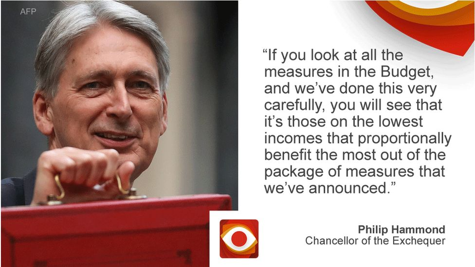 Philip Hammond saying: If you look at all the measures in the Budget, and we've done this very carefully, you will see that it's those on the lowest incomes that proportionally benefit the most out of the package of measures that we've announced.