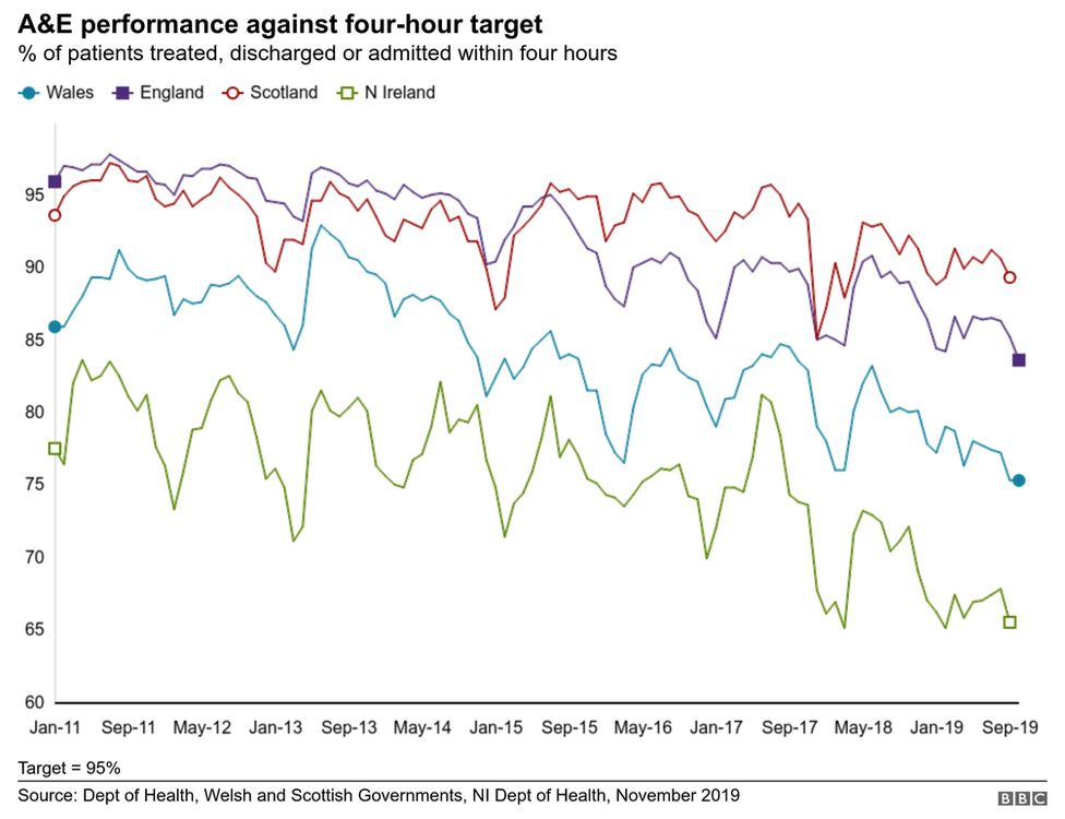 Graphic November 2019 containing latest data for October showing decline of performance for A&E four hour waiting times across the four UK nations