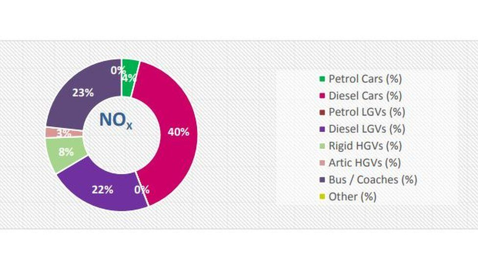 40% of NO2 pollution in Bristol comes from diesel cars, the council says