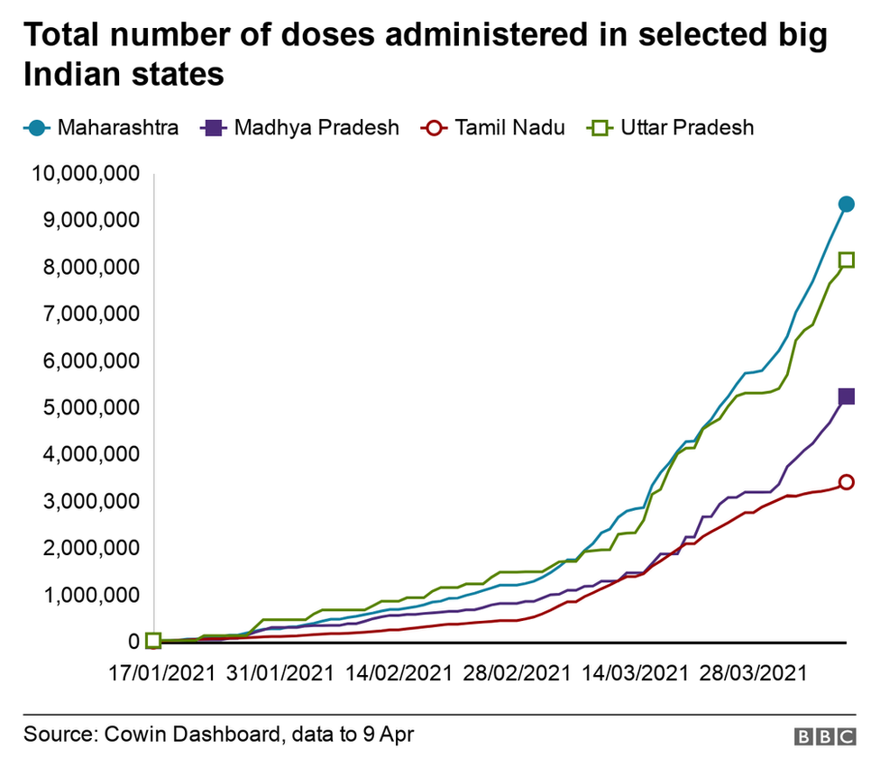 Graph showing vaccination pace in India
