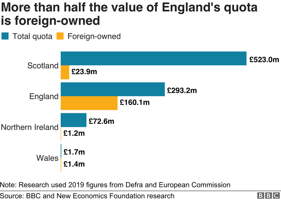 Chart showing foreign ownership of UK quotas