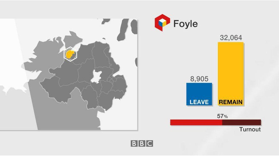 Foyle: Leave 8,905; Remain 32,064; turnout 57%