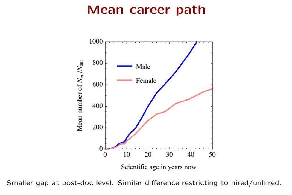 Cern scientist: 'Physics built by men - not by invitation' - BBC News