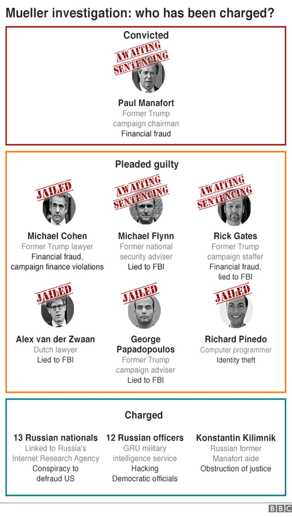 a guide to who has been implicated so far