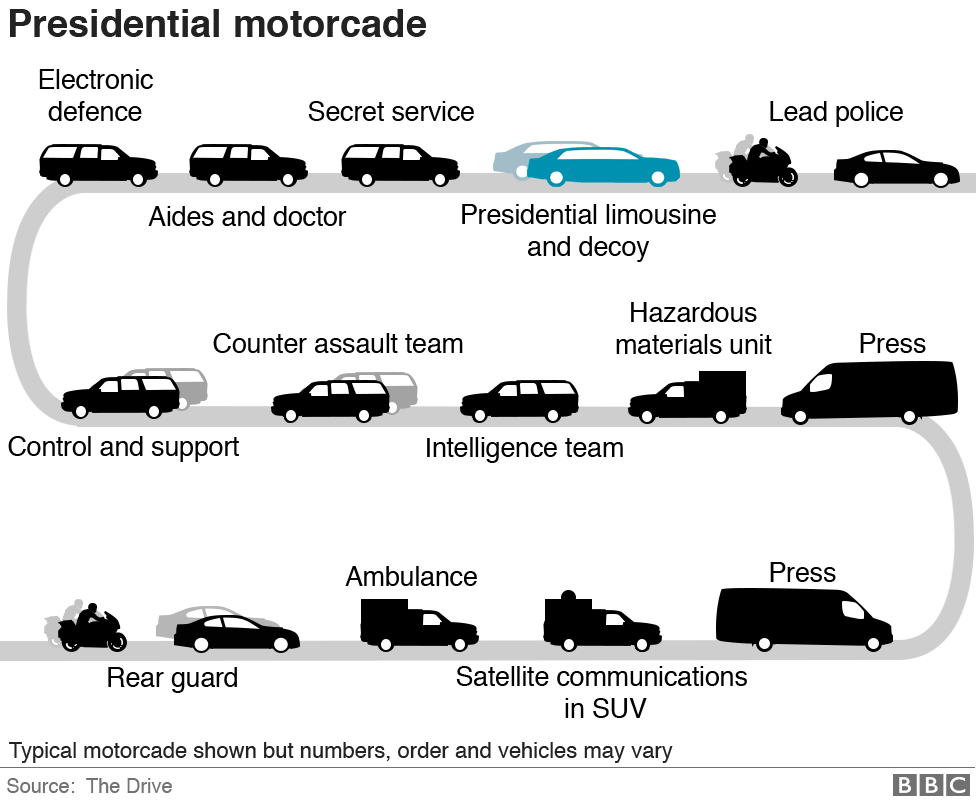 Infographic of the presidential motorcade