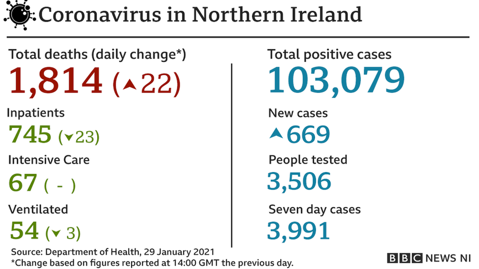 Covid-19 Latest: Less than five new cases in Longford